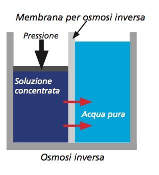 Processo di osmosi inversa